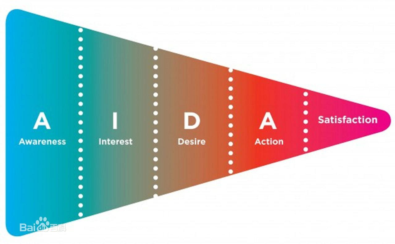 JAC外贸实战:用AIDAS模型来分析B2C的成功之道