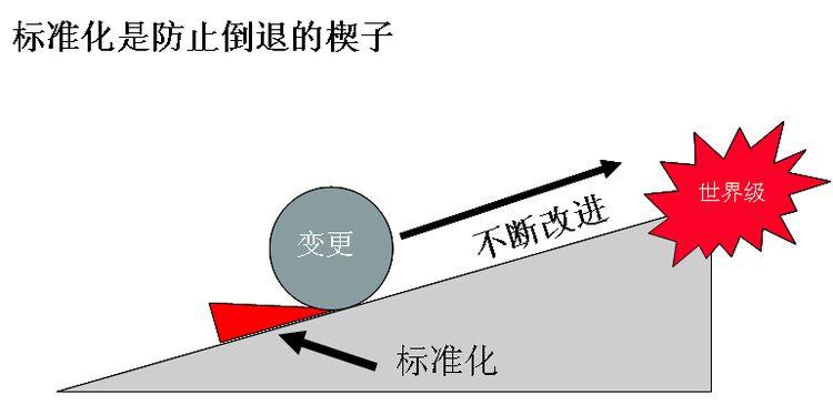 JAC外贸实战:标准化提炼和几个小问题