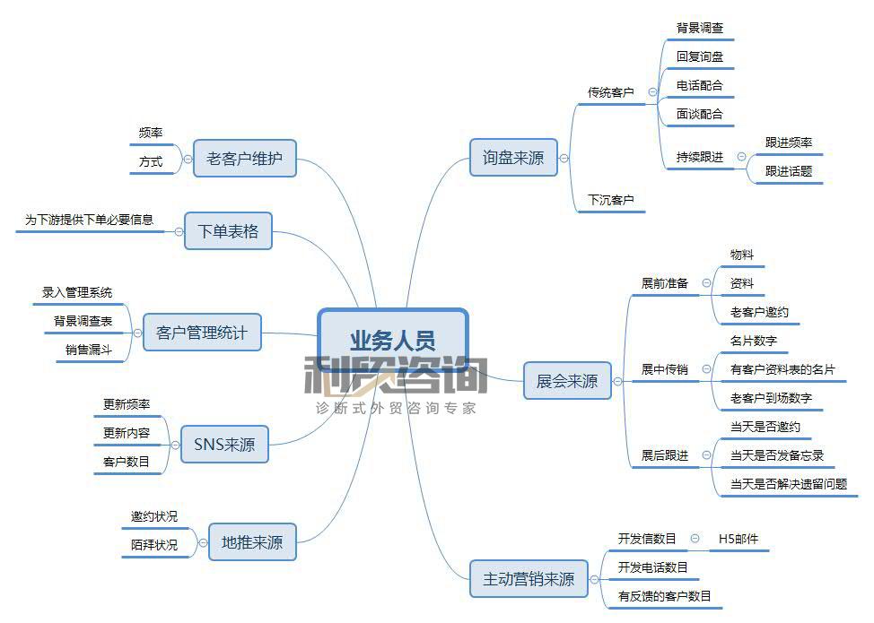 JAC外贸实战:职责管理(三)