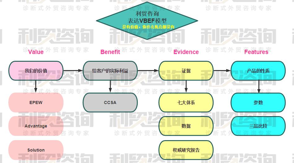 利贸咨询白皮书(四)利贸咨询原创业务人员必备模型首次全面公开发布(2)