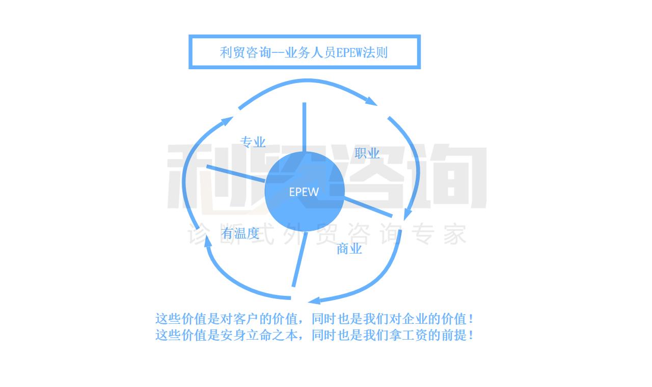 【深水炸弹】最有效最全面的企业内部培训标准化体系(一)