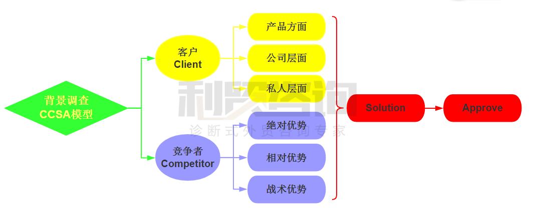 【深水炸弹】最有效最全面的企业内部培训标准化体系(二)